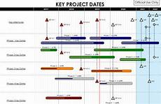 Garnt Chart How Can You Interpret Gantt Charts