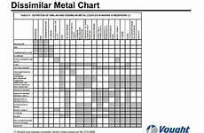 Galvanic Corrosion Chart Pdf 21 Lovely Galvanic Corrosion Chart Dissimilar Metals
