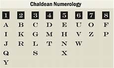 Chaldean Numerology Chart Chaldean Numerology