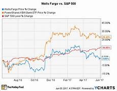Wells Fargo Bank Stock Chart Is Wells Fargo Stock A Buy Right Now The Motley Fool
