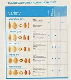 Almond Variety Chart Almond Varieties