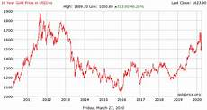 Gold Price Chart Gold Price History