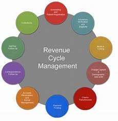Revenue Cycle Management Flow Chart Pdf Revenue Cycle Management Market Worth 7 09 Bn Usd By 2020