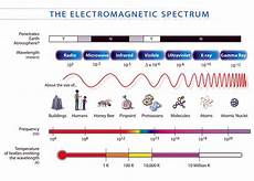 Em Spectrum Frequency Chart Vocabulary Of Science And Activities Of School The Tools