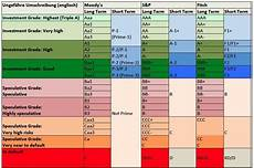S And P Ratings Chart S Amp P Moody S Fitch Rating Comparison Moneyland Ch