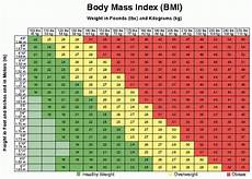 Mayo Clinic Growth Chart Body Mass Index Outdated Could Be Replaced By App From