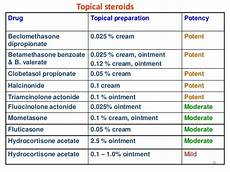 Topical Corticosteroids Chart Topical Steroid Potency Chart
