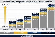 Us Navy Pay Chart 2012 U S Navy Pay Grade Charts Amp Military Salaries Navy Com