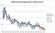 Prime Mortgage Rate Chart Mortgage Interest Rate Trends Current And Historical