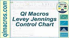Levey Jennings Chart Excel 2010 How To Create A Levey Jennings Chart In Excel