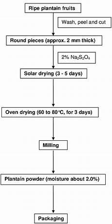 Pepper Processing Flow Chart Flow Chart Of Plantain Flour Preparation Download