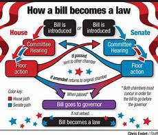 Law Making Flow Chart By The Numbers A Look At The Latest Legislative Session