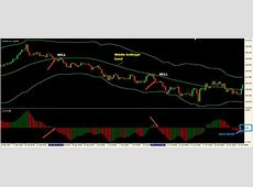 Bollinger Band With Awesome Oscillator Forex Trading Strategy