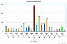Meta Chart Noise Complaints In Ottawa David Mckie