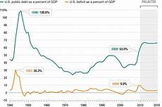 Us Debt Burden Chart Why Our Current National Debt Is Not The Largest In