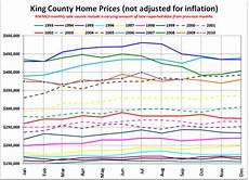 King County Sales Tax Chart Nwmls King County Home Sales Drop Further Into Gutter