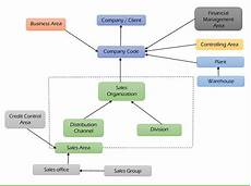 Sap Organizational Structure Sap Sd Enterprise Structure
