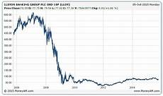 Schlumberger Share Price Chart How To Invest In Discount Lloyds Shares Telegraph