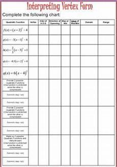 Vertex Chart Quadratic Functions Interpreting Vertex Form By Never