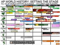Ap World History Timeline Ap Exam Review Whap Heritage