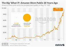 Chart Amazon Chart The Big What If Amazon Went Public 20 Years Ago