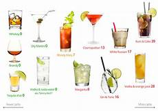 How Much Sugar In Alcoholic Drinks Chart Low Carb Alcohol Visual Guide Keto Paleo Low Calorie