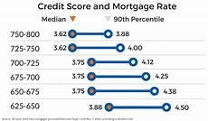 Credit Score To Mortgage Rate Chart How Your Credit Score Affects Your Mortgage Rate Chris