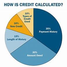 Credit Chart Understanding Your Credit Score