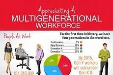 Generation Y Workforce 13 American Workforce Statistics And Trends