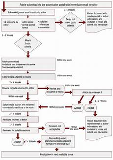 Editorial Process Flow Chart Publication Process Flowchart The International Academic