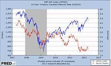 S P 500 Chart 10 Years S Amp P 500 Vs 10 Year Treasury Yield Avondale Asset Management