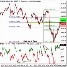 Indexdjx Dji S Amp P 500 And Dow Jones Industrial Average Market Internals