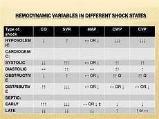 Types Of Shock Comparison Chart Approach To Hypovolemic And Septic Shock