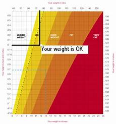 Ladies Height And Weight Chart Height Weight Chart