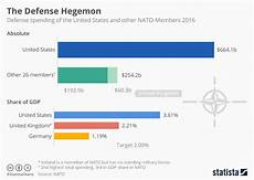 Nato Structure Chart Chart The U S Spends More On Defense Than All Other Nato
