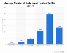 Twitter Chart How To Create A Twitter Marketing Strategy For 2018 Good