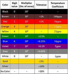 Color Coded Grammar Chart How To Calculate Resistor Value Using Color Code