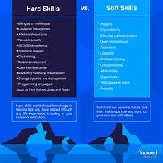 Different Skills Soft Skills Definitions And Examples Indeed Com