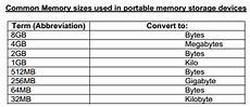 Data Size Conversion Chart Computer Science