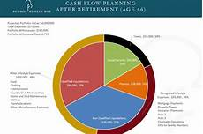 Chart That Shows Wealth Adviser Daily Briefing Aha How One Adviser Charts