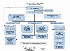 Police Chart Office Of The Chief United States Park Police U S