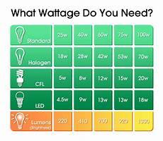 Led Wattage Conversion Chart Understanding Display Case Led Lighting Terminology