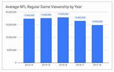 Nfl Ratings By Year Chart Trump Tweeted The Nfl And Nike Are Getting Absolutely