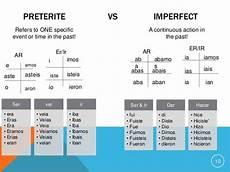 Imperfect Chart Preterite Imperfect Comparisln Chart Preterite Spanish