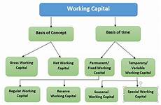 Work Capital Working Capital Management Working Capital Strategies