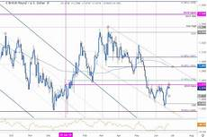 British Pound To Usd Chart Sterling Dollar Price Chart Gbp Usd Recovery Fails At