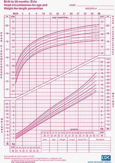 Toddler Girl Growth Chart Children S Height And Weight Chart Percentile Calculator