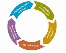 Agile Sdlc Agile Sdlc Software Development Life Cycle Javatpoint
