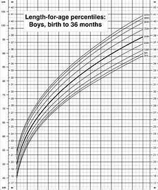 Baby Growth Chart Boy Length For Age Percentiles Boys Birth To 36 Months Cdc