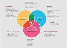 Design Thinking Wikipedia Design Thinking Metodologia Pesquisa Google Design